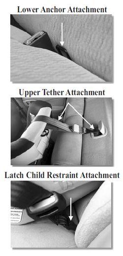 LATCH Car Seat System